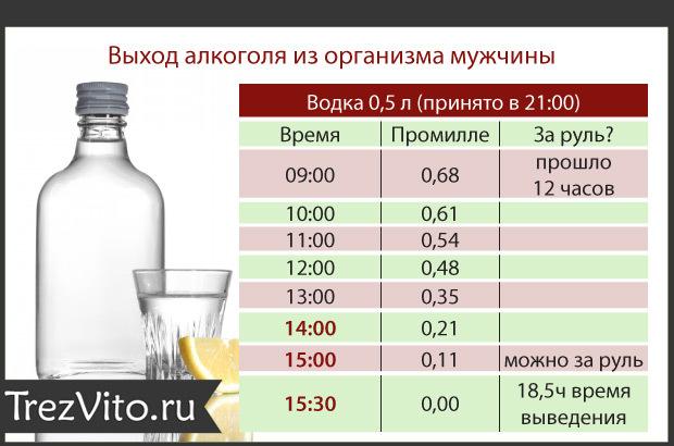 Степени опьянения, допустимая норма промилле алкоголя в крови, расчет промилле алкоголя