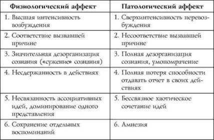Аффективные состояния: понятие аффекта, виды аффекта, признаки аффекта