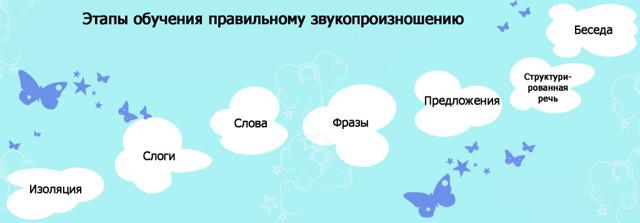 Ребенок не выговаривает р и л: упражнения, когда ребенок научится выговаривать р и л